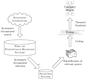 Figure 1 of the thesis: an overview of the mapping process